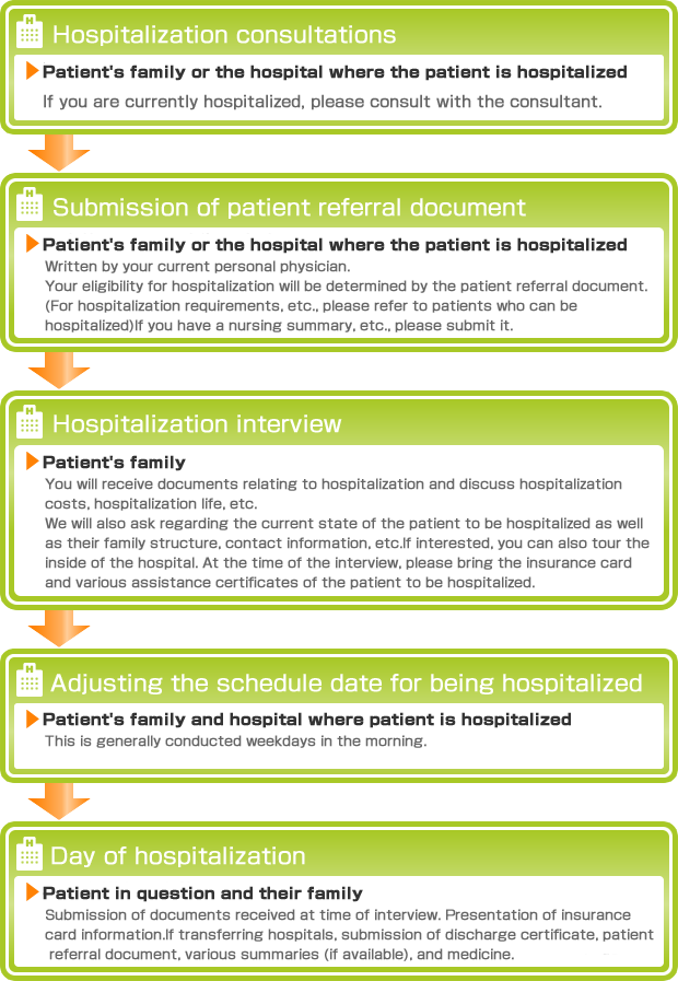 Hospitalization consultations ▶Patient's family or the hospital where the patient is hospitalized If you are currently hospitalized, please consult with the consultant. Submission of patient referral document ▶Patient's family or the hospital where the patient is hospitalized Written by your current personal physician. Your eligibility for hospitalization will be determined by the patient referral document. (For hospitalization requirements, etc., please refer to patients who can be hospitalized) If you have a nursing summary, etc., please submit it. Hospitalization interview ▶Patient's family You will receive documents relating to hospitalization and discuss hospitalization costs, hospitalization life, etc. We will also ask regarding the current state of the patient to be hospitalized as well as their family structure, contact information, etc. If interested, you can also tour the inside of the hospital. At the time of the interview, please bring the insurance card and various assistance certificates of the patient to be hospitalized. Adjusting the schedule date for being hospitalized ▶Patient's family and hospital where patient is hospitalized This is generally conducted weekdays in the morning. Day of hospitalization Patient in question and their family Submission of documents received at time of interview. Presentation of insurance card information. If transferring hospitals, submission of discharge certificate, patient referral document, various summaries (if available), and medicine.